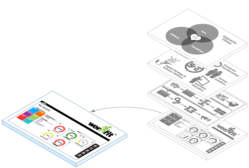 Accelare's Enterprise Fitness business model, planning, and management collaboration built on Microsoft SharePoint platform - select for Accelare WorkFit overview