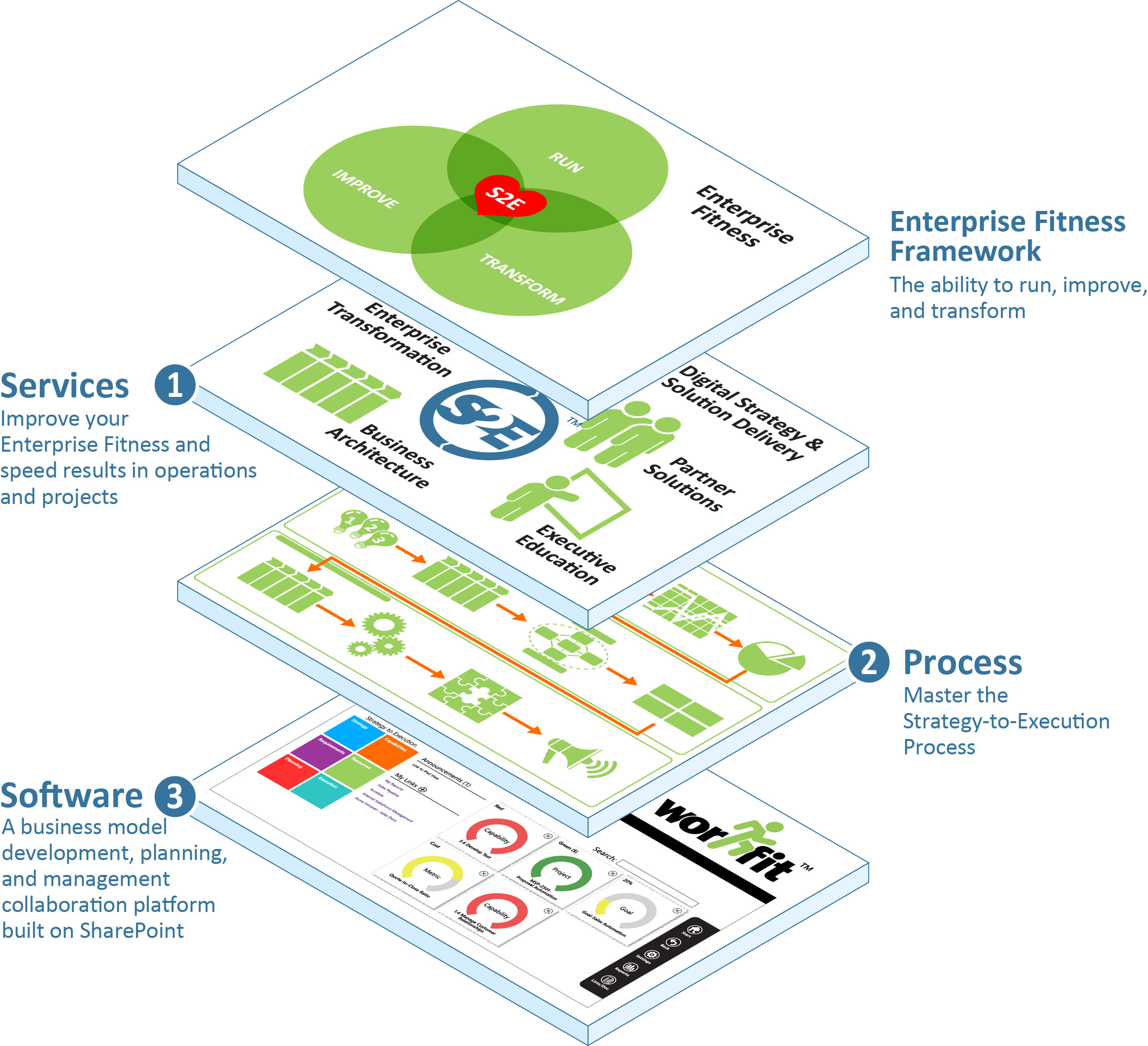 Accelare Enterprise Fitness framework to run, improve, and transform
