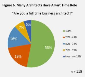Your Company Doesn't Want Business Architecture