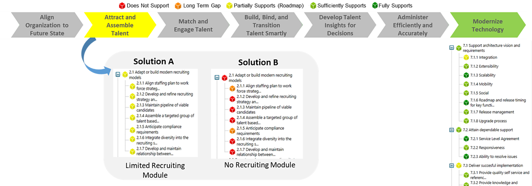 Accelare-WorkFit Capability Model