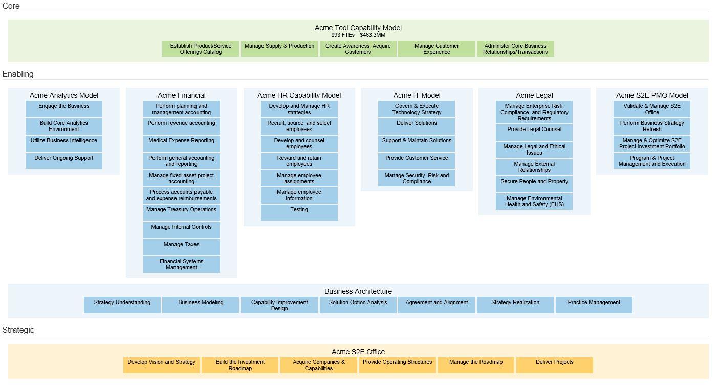 Accelare - WorkFit Enterprise Capabilities