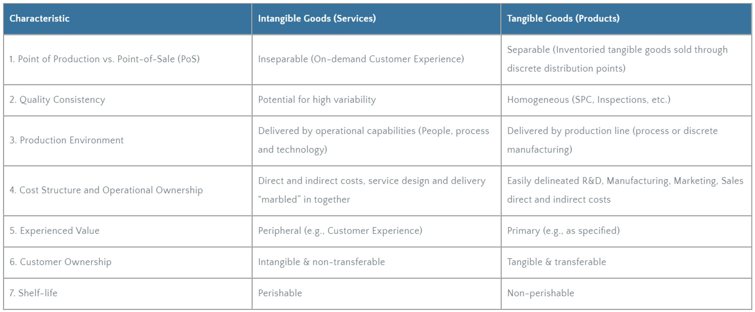 Product vs. Services