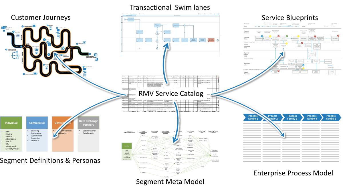 Service Catalog Rosetta.png