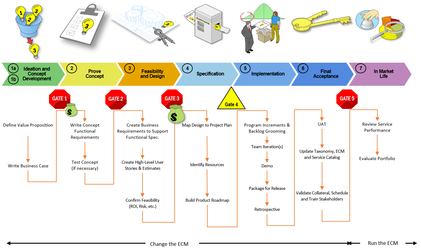 Accelare's Service Design Lifecycle Management (SDLM) Process