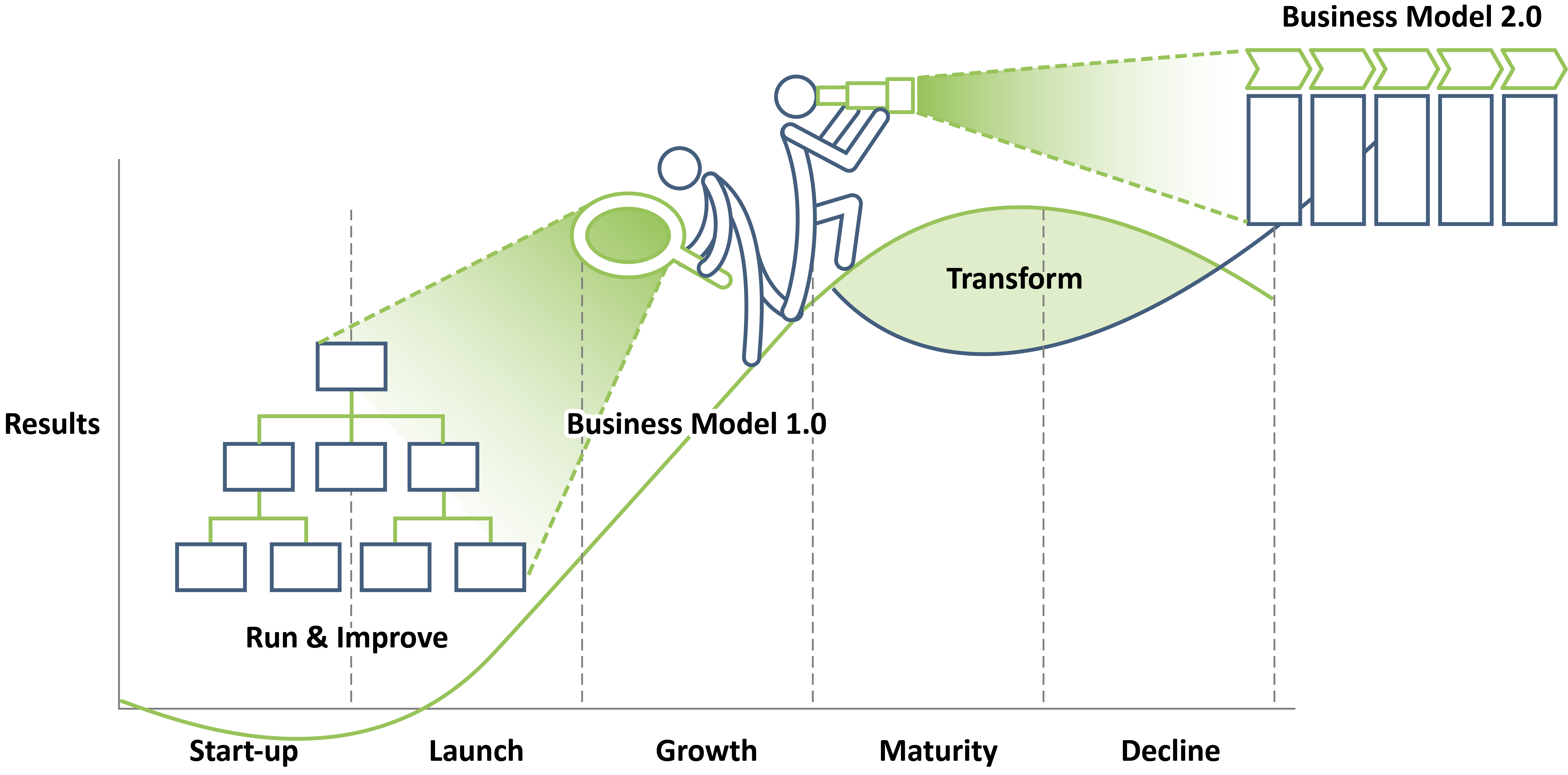 Accelare Business Model Curve