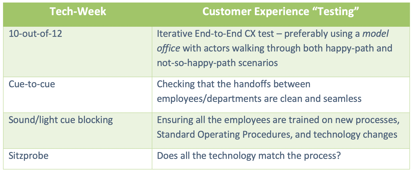 The Parallel Between Tech-Week and the Customer Experience