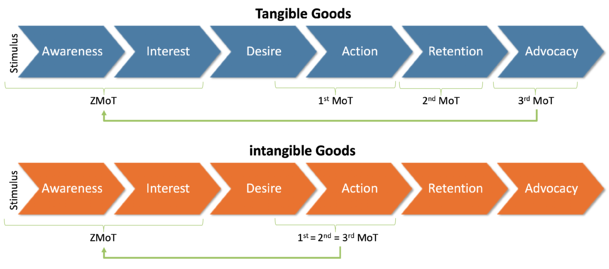 The Tangible & Intangible Goods Customer Journey