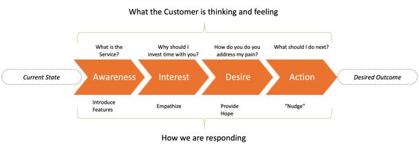The Awareness, Interest, Desire, Action Customer Journey