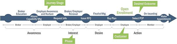 TIER 1 STRATEGIC JOURNEY MAP EXAMPLE FOR A HEALTHCARE ORGANIZATION