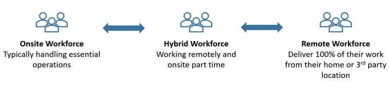 The Hybrid Work Model