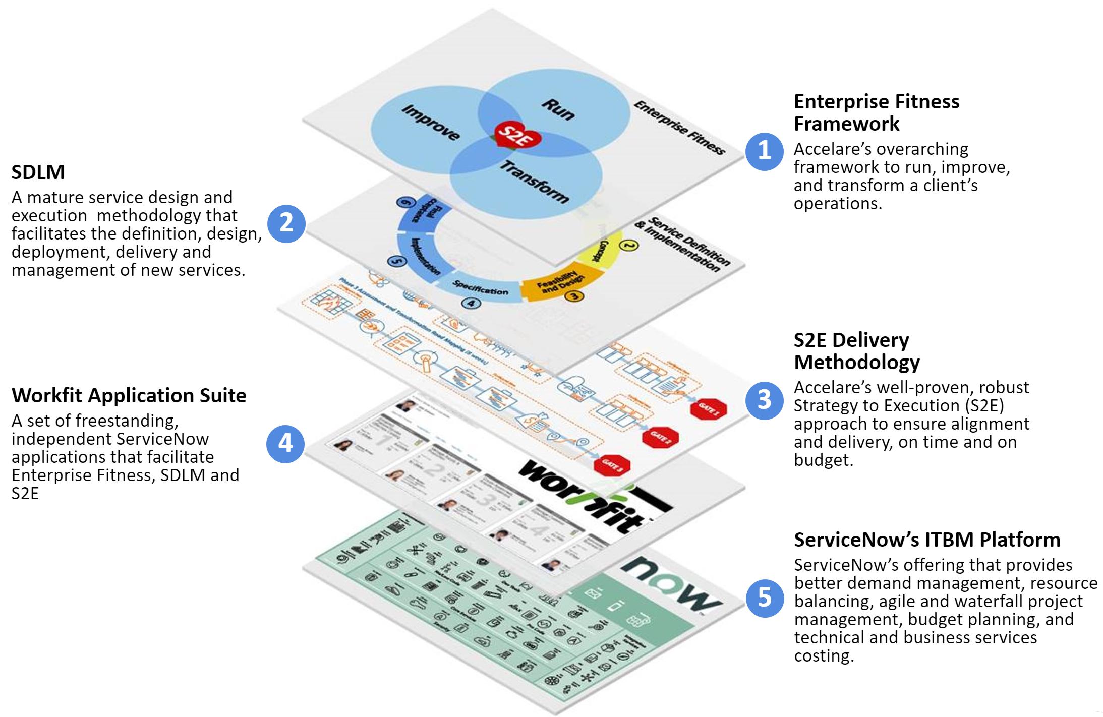 Accelare ITBM Digital Transformation Stack